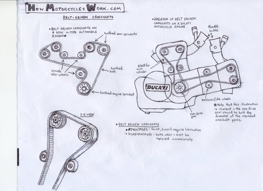 how motorcycles work com belt driven camshafts belt driven camshafts on a dohc v type automobile toothed cam sprockets smooth idler wheels toothed belt toothed engine sprocket